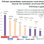 Исследование INFOLine Logistic Russia TOP